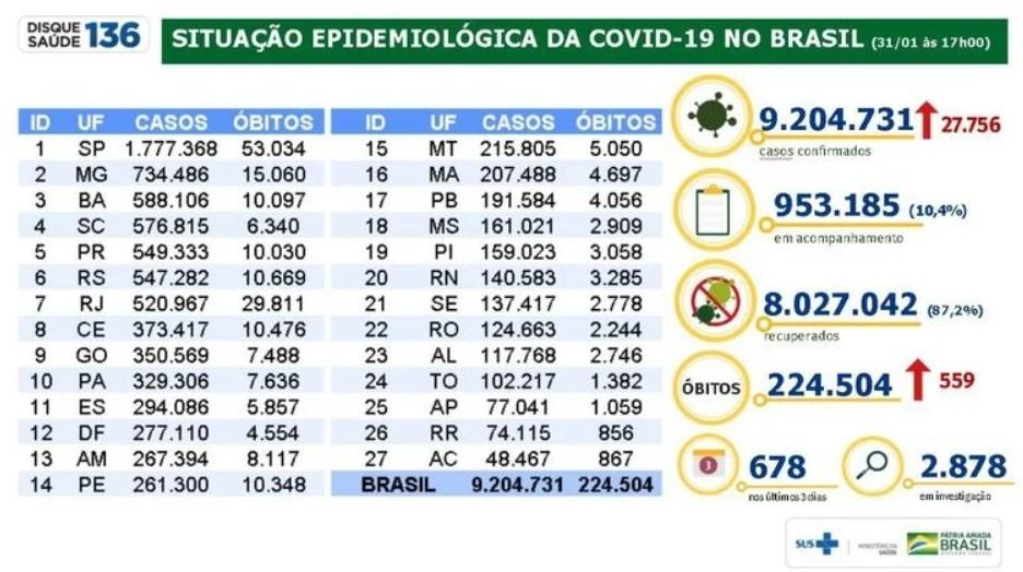 Dados Ministério da Saúde